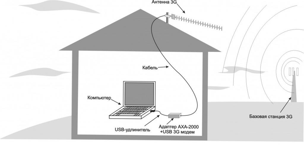 Телевизионный антенна для дачи своими руками